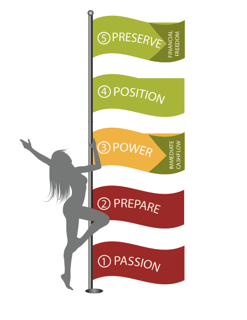 These are the Five P's in Freedom V!  All the dancer has to do is climb the pole to get to the top!  It's that simple!